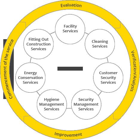 services flow